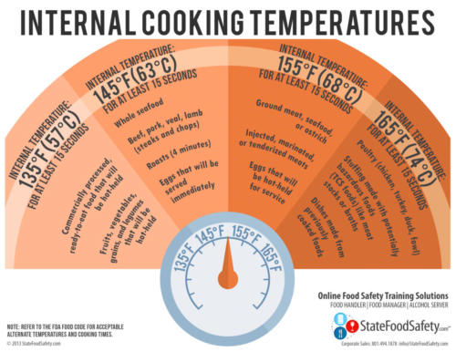 Cooking Time & Temp Poster
